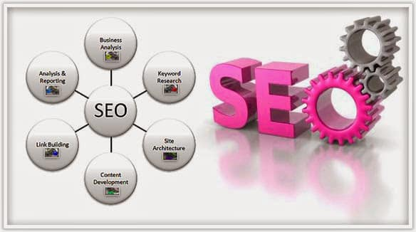 STU Enterprises Search Engine Optimization and driving traffic to your site through organic rankings